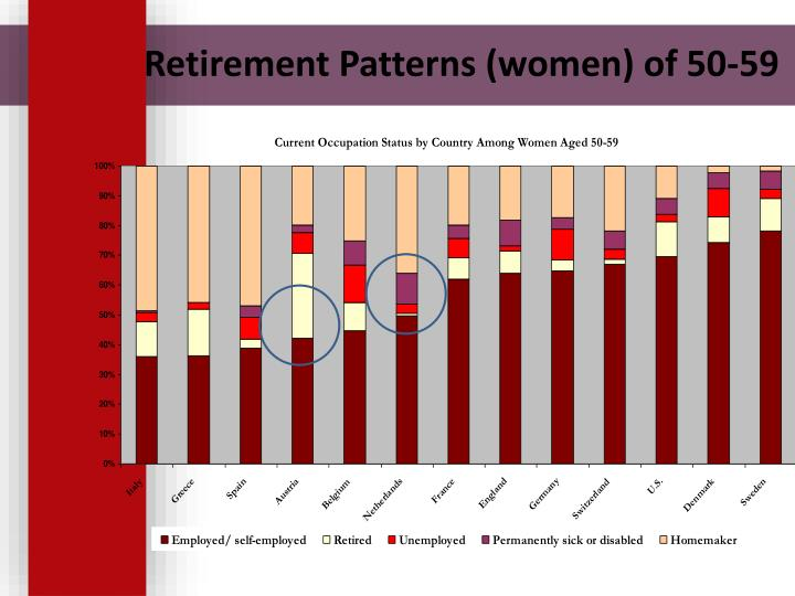 Retirement Patterns (women) of 50-59