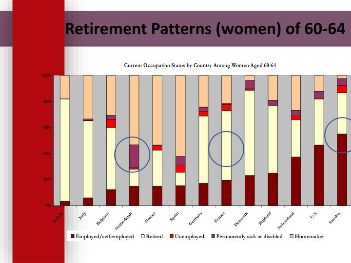 Retirement Patterns (women) of 60-64