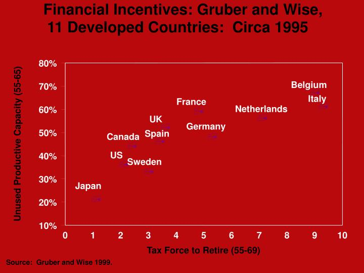 Financial Incentives: Gruber and Wise,