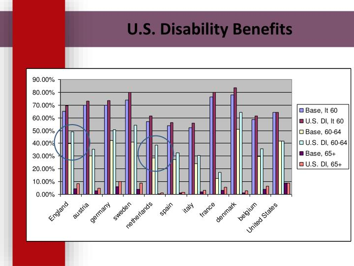U.S. Disability Benefits