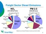 freight sector diesel emissions