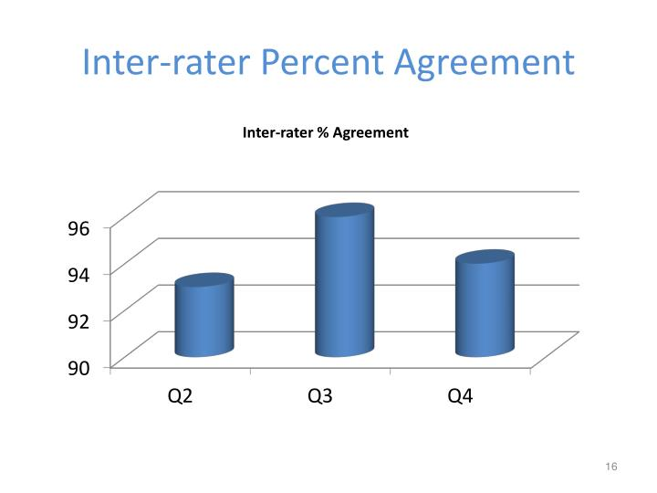 Inter-rater Percent Agreement