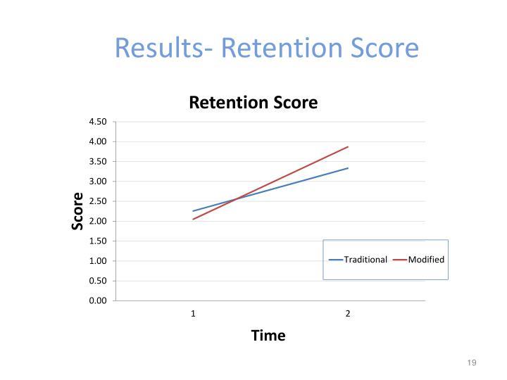 Results- Retention Score