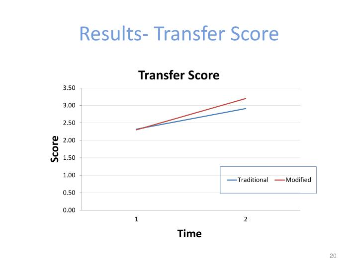 Results- Transfer Score