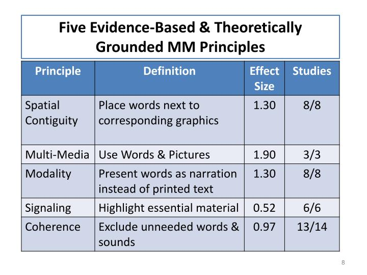 Five Evidence-Based & Theoretically Grounded MM Principles