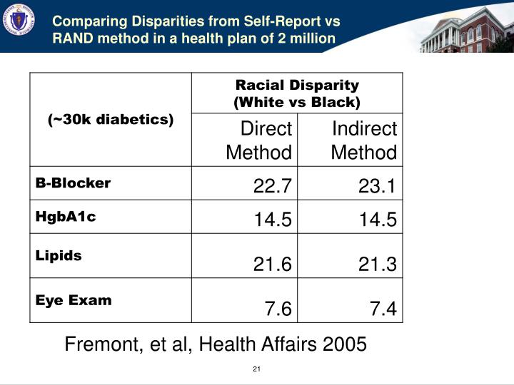 Comparing Disparities from Self-Report vs RAND method in a health plan of 2 million