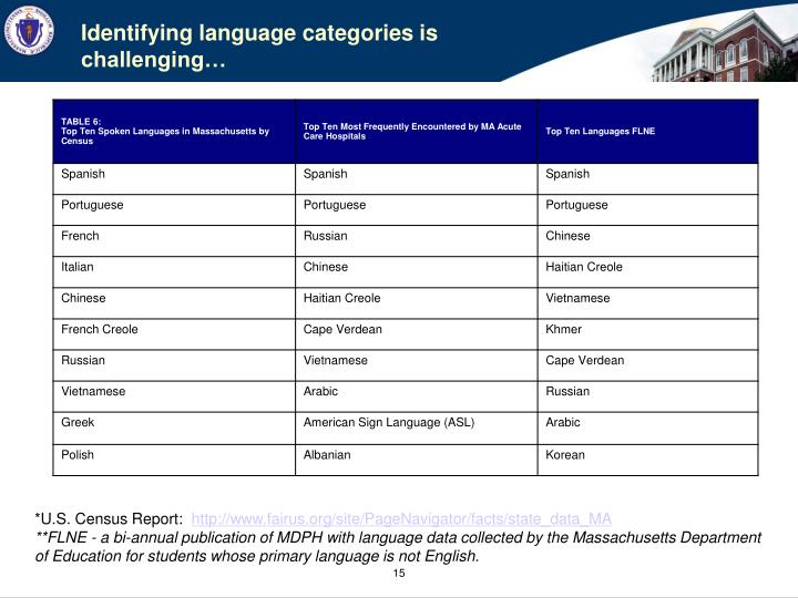Identifying language categories is challenging…