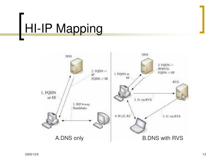 HI-IP Mapping