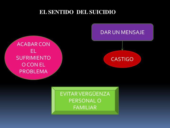 EL SENTIDO  DEL SUICIDIO