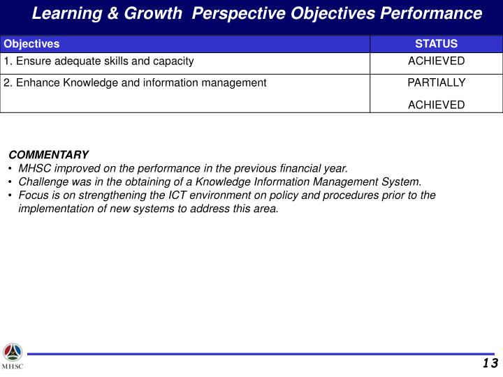 Learning & Growth  Perspective Objectives Performance