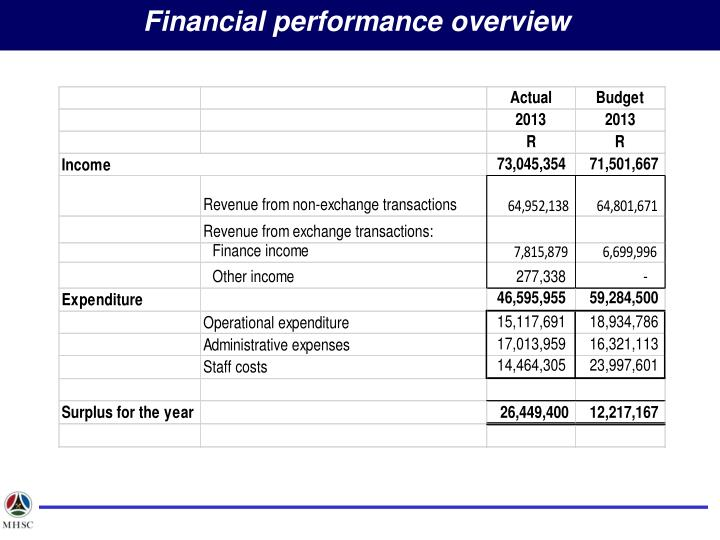 Financial performance overview