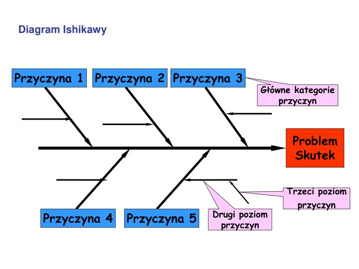 Diagram Ishikawy