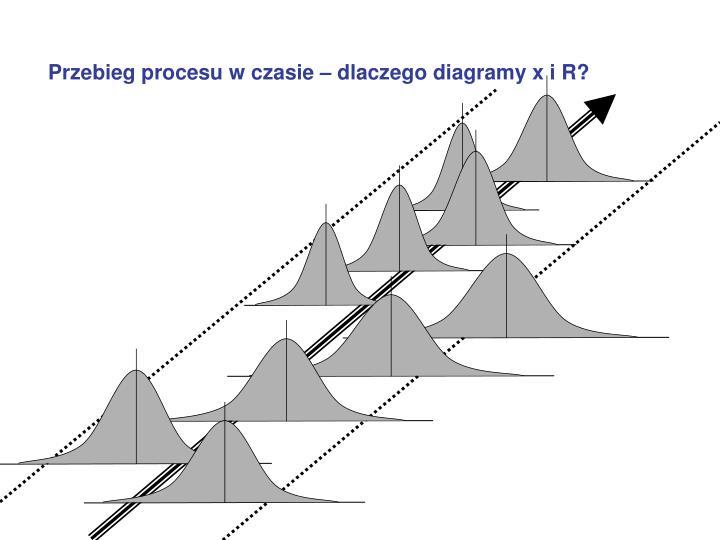 Przebieg procesu w czasie – dlaczego diagramy x i R?