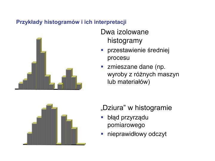 Przykłady histogramów i ich interpretacji