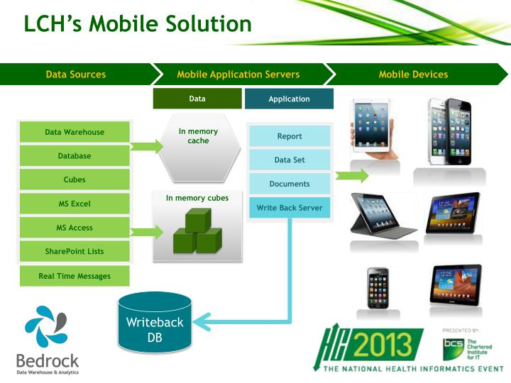LCH's Mobile Solution
