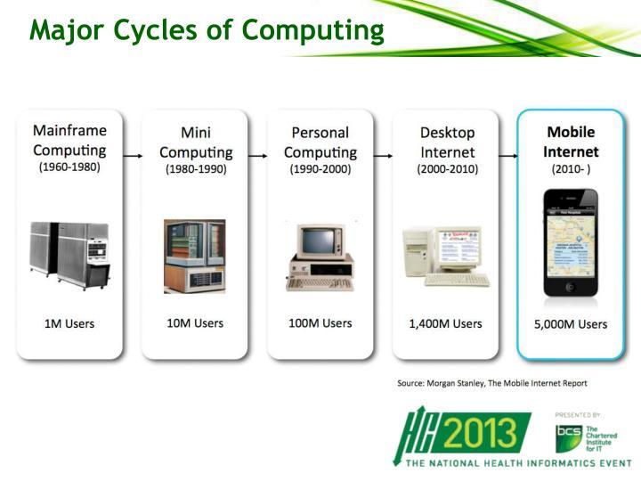 Major Cycles of Computing