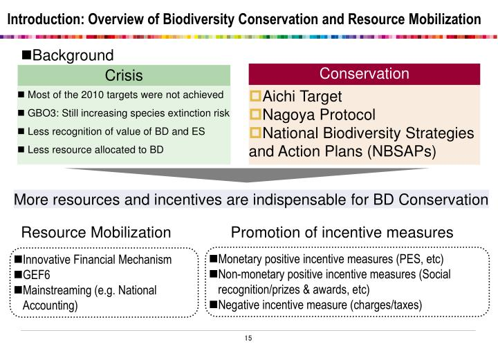 Introduction: Overview of Biodiversity Conservation and Resource Mobilization