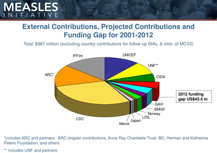 External Contributions, Projected Contributions and