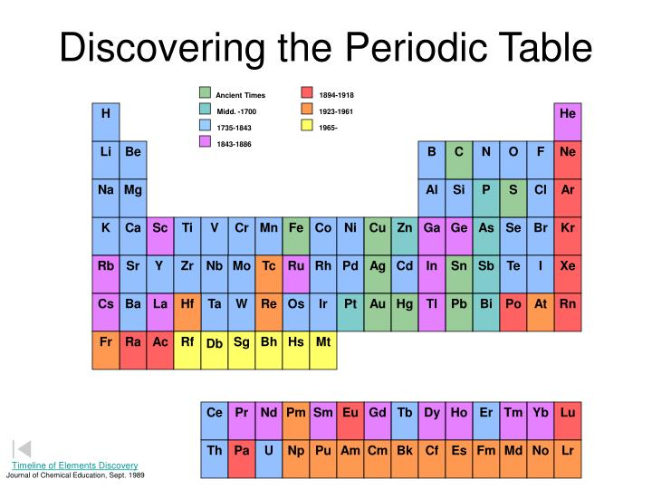 Ppt Discovering The Periodic Table Powerpoint Presentation Id