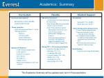 academics summary