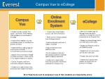 campus vue to ecollege