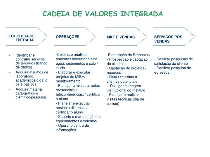 CADEIA DE VALORES INTEGRADA