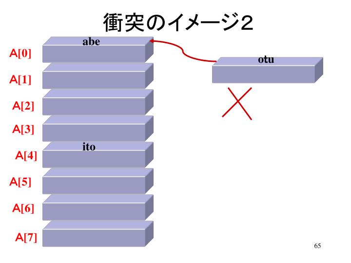 衝突のイメージ2