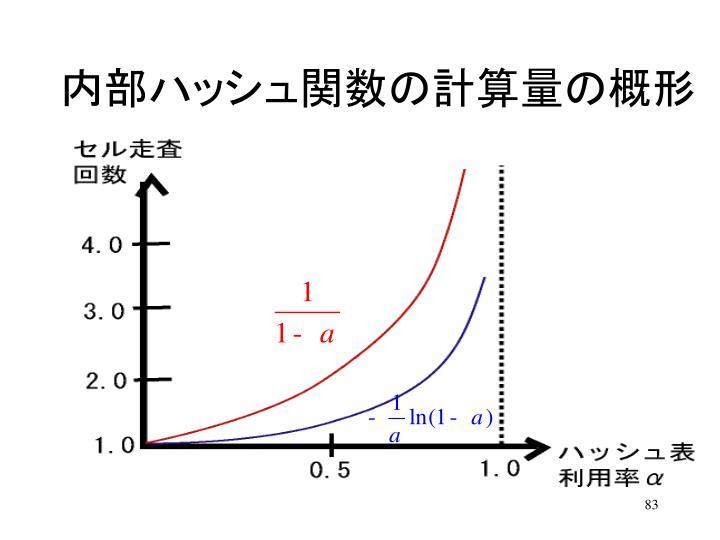 内部ハッシュ関数の計算量の概形
