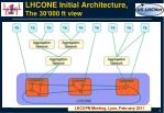 lhcone initial architecture the 30 000 ft view