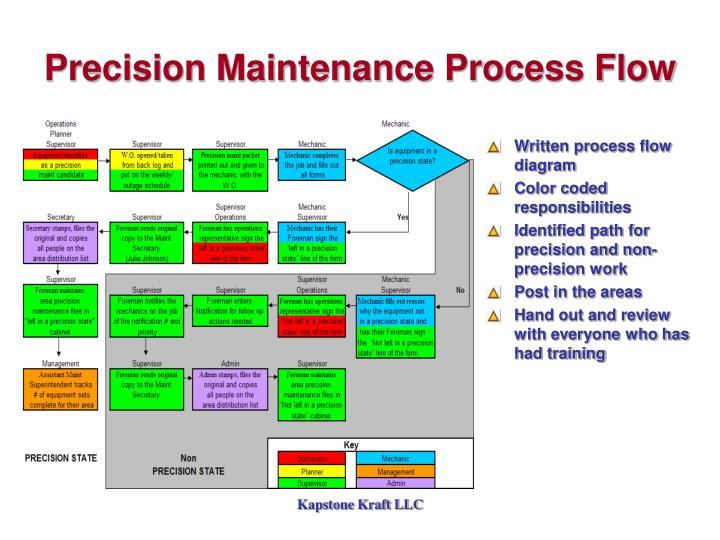 Written process flow diagram