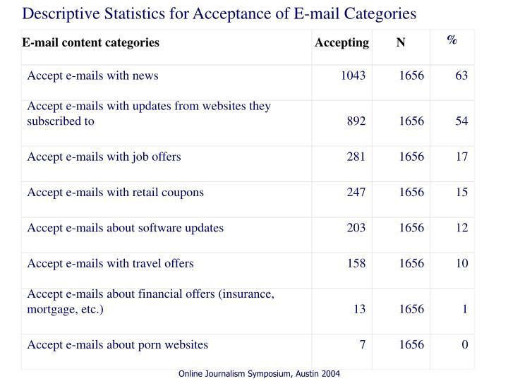 Descriptive Statistics for Acceptance of E-mail Categories