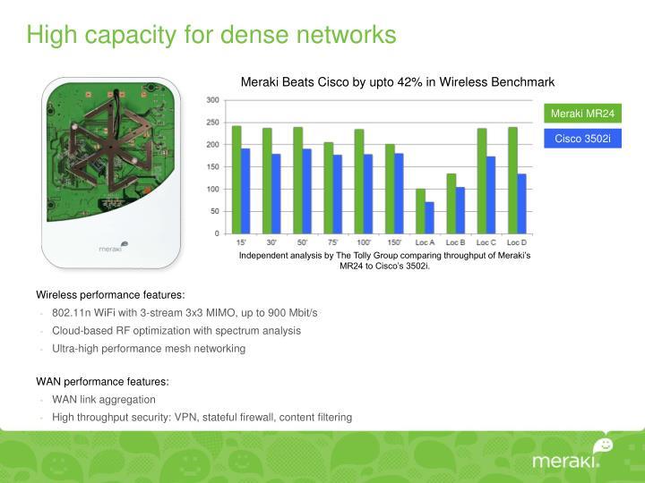 High capacity for dense networks