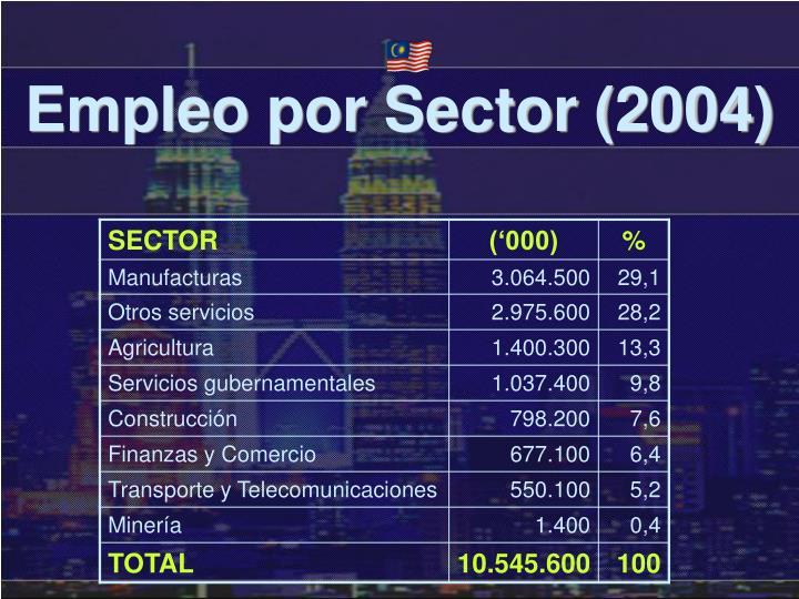 Empleo por Sector (2004)