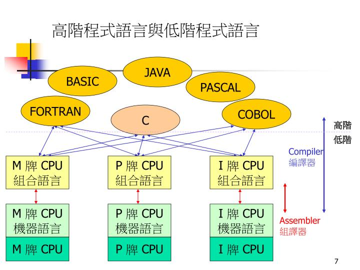 高階程式語言與低階程式語言