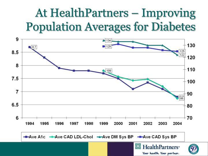At HealthPartners – Improving Population Averages for Diabetes
