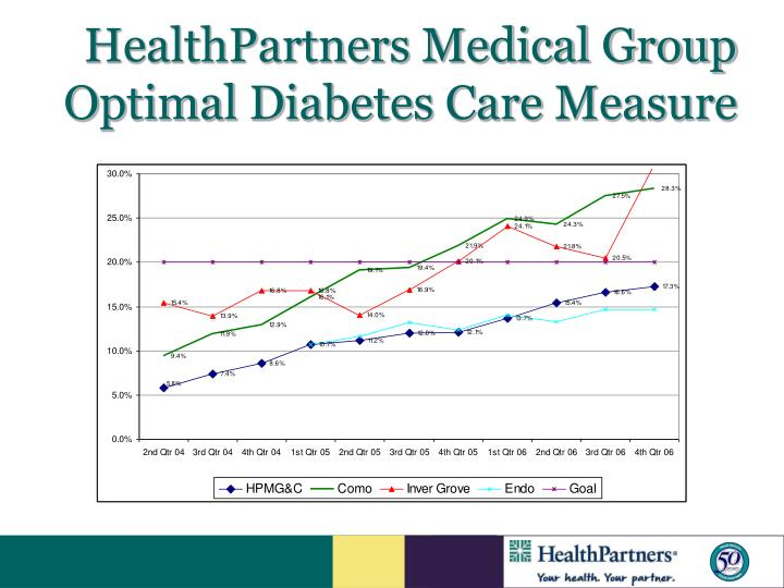 HealthPartners Medical Group