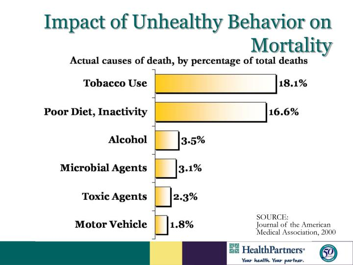 Impact of Unhealthy Behavior on Mortality