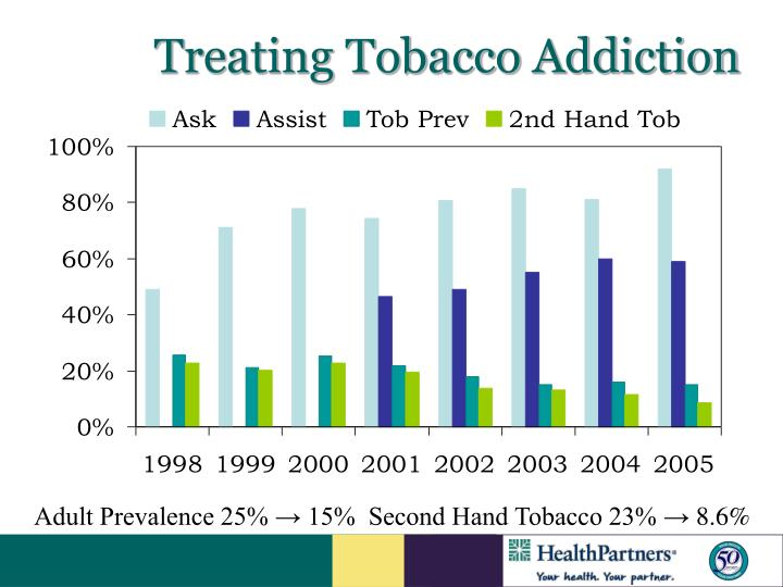 Treating Tobacco Addiction