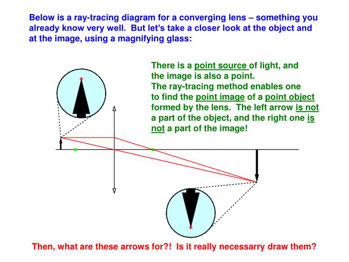 Below is a ray-tracing diagram for a converging lens – something you