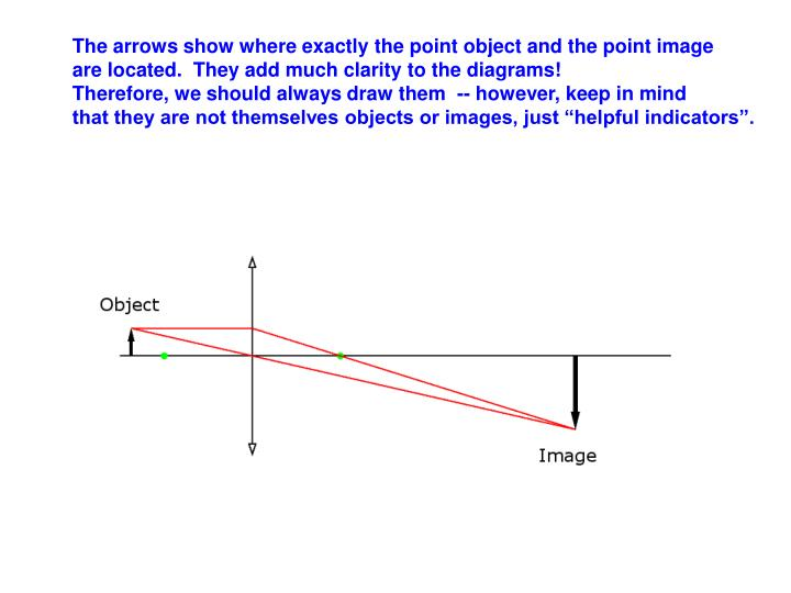 The arrows show where exactly the point object and the point image