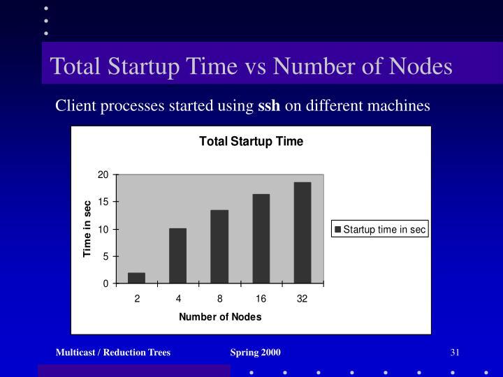 Total Startup Time vs Number of Nodes