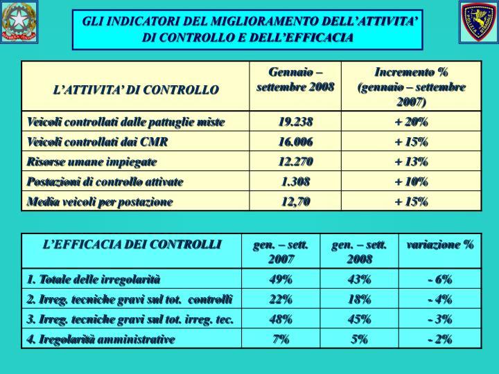 GLI INDICATORI DEL MIGLIORAMENTO DELL'ATTIVITA' DI CONTROLLO E DELL'EFFICACIA