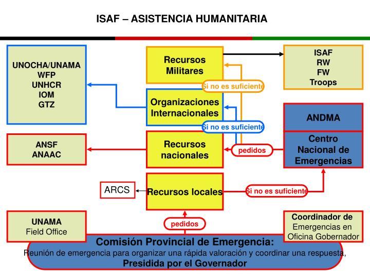 ISAF – ASISTENCIA HUMANITARIA