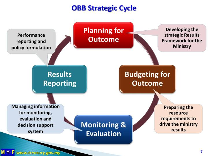 outcame based budgeting Breaking down 'performance budget' the decision process for performance budgets focuses on outputs, or outcomes, of services in other words, allocation of funds and resources are based on .