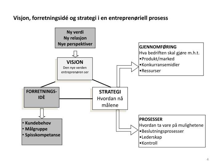 Visjon, forretningsidé og strategi i en