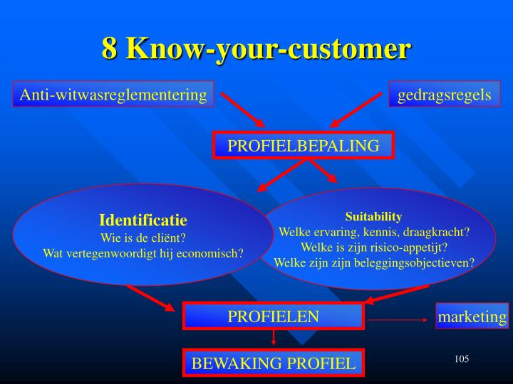 8 Know-your-customer