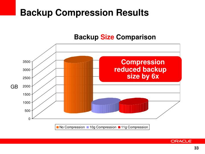 Backup Compression Results