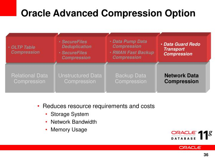 Oracle Advanced Compression Option