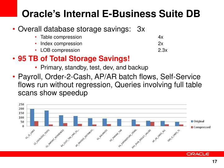 Oracle's Internal E-Business Suite DB