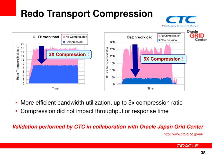 More efficient bandwidth utilization, up to 5x compression ratio